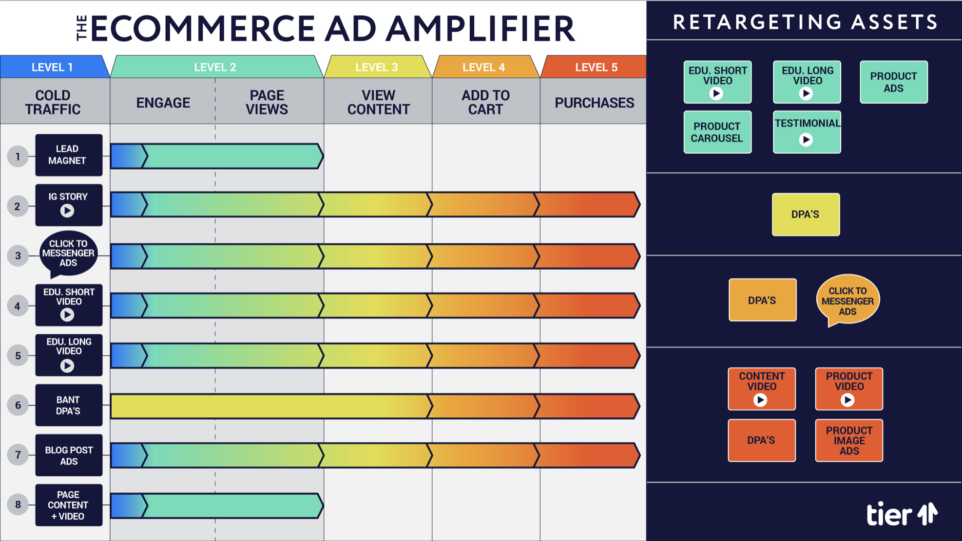 The Ecommerce Ad Amplifier