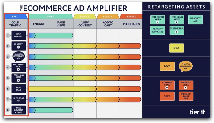 The eCommerce Ad Amplifier™ | Levels of EAA