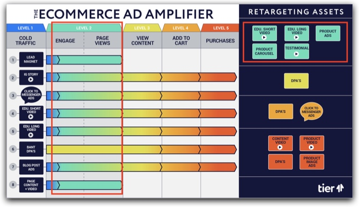 The eCommerce Ad Amplifier™ | Level 2 explanation