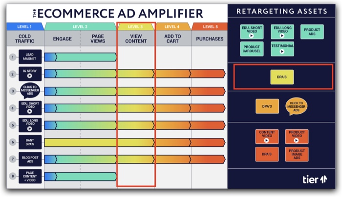 The eCommerce Ad Amplifier™ | Level 3 explanation