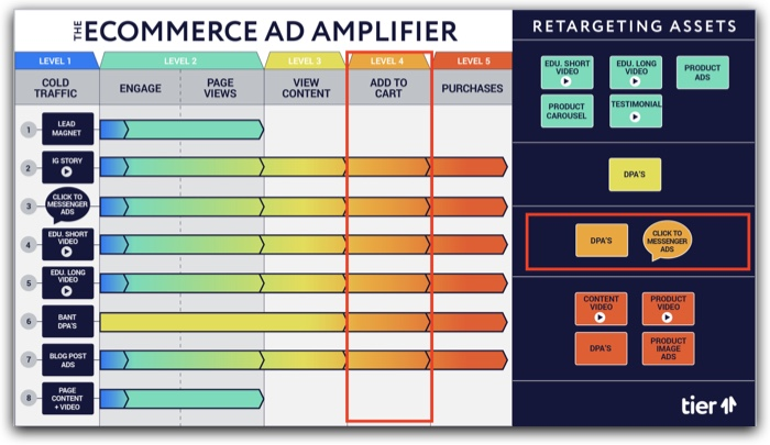 The eCommerce Ad Amplifier™ | Level 4 explanation