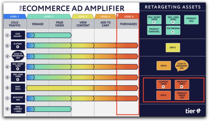 The eCommerce Ad Amplifier™ | Level 5 explanation