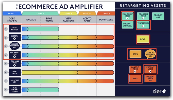 The eCommerce Ad Amplifier™