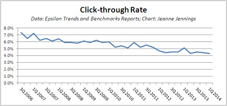 click-through rate of email performance | tier 11 ad copy system